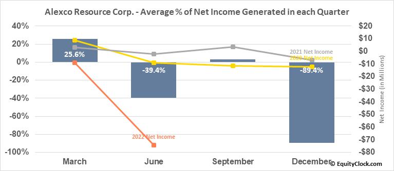 Alexco Resource Corp. (AMEX:AXU) Net Income Seasonality