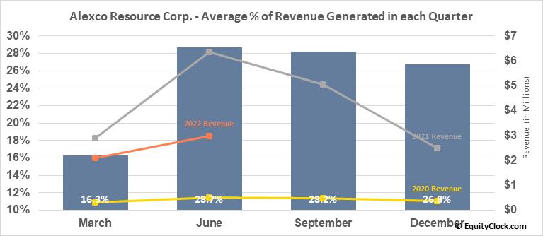 Alexco Resource Corp. (AMEX:AXU) Revenue Seasonality