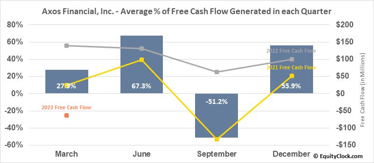 Axos Financial, Inc. (NYSE:AX) Free Cash Flow Seasonality