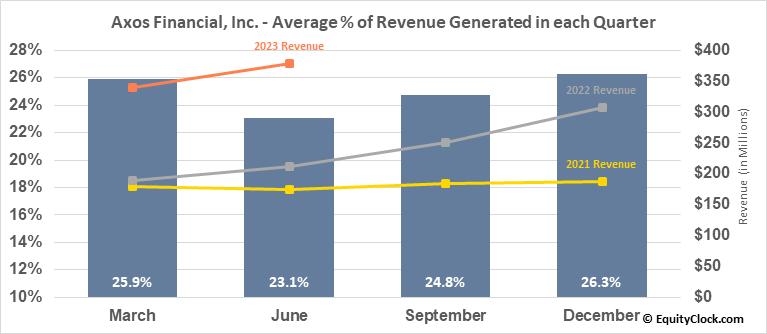 Axos Financial, Inc. (NYSE:AX) Revenue Seasonality