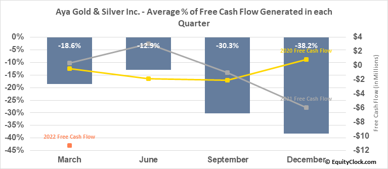Aya Gold & Silver Inc. (TSE:AYA.TO) Free Cash Flow Seasonality