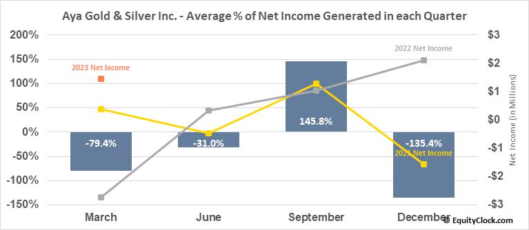 Aya Gold & Silver Inc. (TSE:AYA.TO) Net Income Seasonality