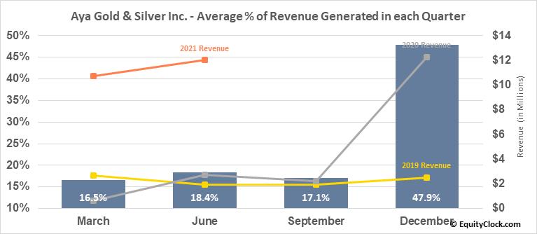 Aya Gold & Silver Inc. (TSE:AYA.TO) Revenue Seasonality
