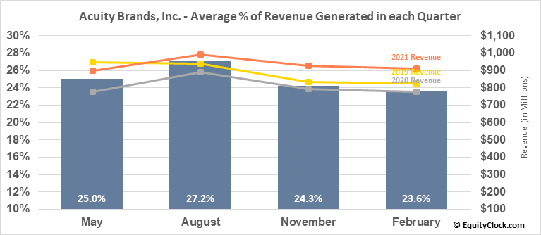 Acuity Brands, Inc. (NYSE:AYI) Revenue Seasonality