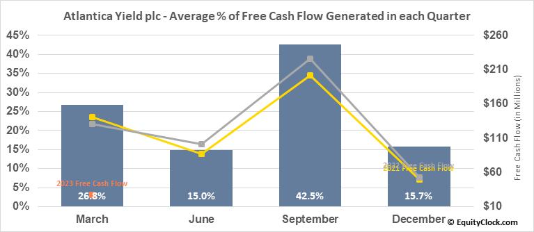 Atlantica Yield plc (NASD:AY) Free Cash Flow Seasonality