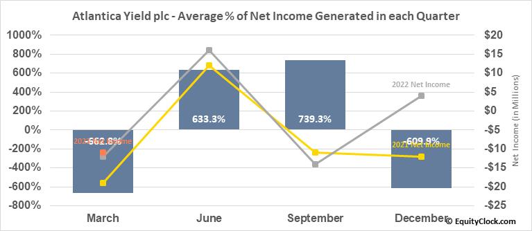 Atlantica Yield plc (NASD:AY) Net Income Seasonality