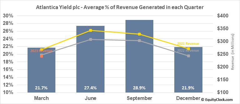 Atlantica Yield plc (NASD:AY) Revenue Seasonality