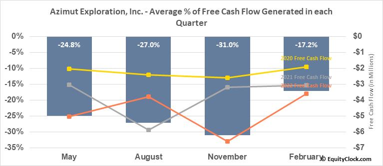 Azimut Exploration, Inc. (TSXV:AZM.V) Free Cash Flow Seasonality