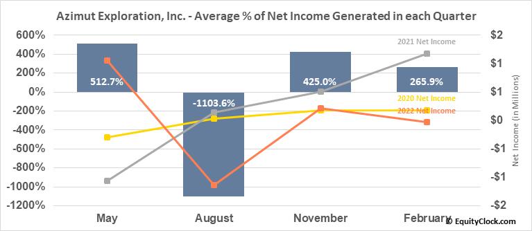 Azimut Exploration, Inc. (TSXV:AZM.V) Net Income Seasonality