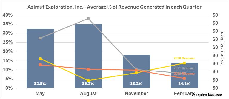 Azimut Exploration, Inc. (TSXV:AZM.V) Revenue Seasonality