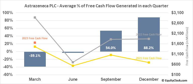 Astrazeneca PLC (NASD:AZN) Free Cash Flow Seasonality