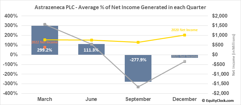 Astrazeneca PLC (NASD:AZN) Net Income Seasonality
