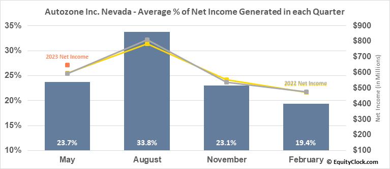 Autozone Inc. Nevada (NYSE:AZO) Net Income Seasonality