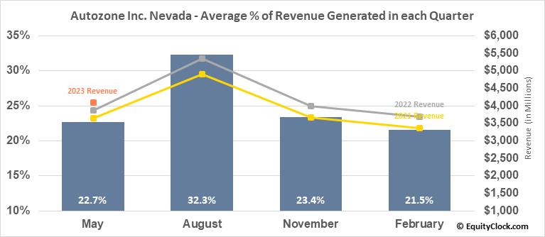 Autozone Inc. Nevada (NYSE:AZO) Revenue Seasonality