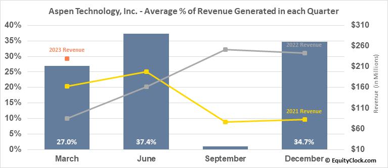 Aspen Technology, Inc. (NASD:AZPN) Revenue Seasonality