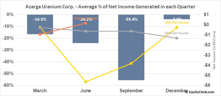 Azarga Uranium Corp. (TSE:AZZ.TO) Net Income Seasonality
