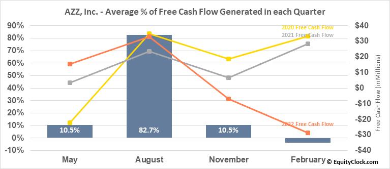 AZZ, Inc. (NYSE:AZZ) Free Cash Flow Seasonality