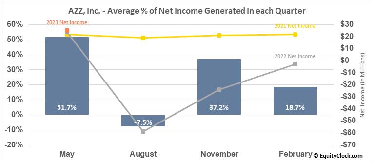 AZZ, Inc. (NYSE:AZZ) Net Income Seasonality