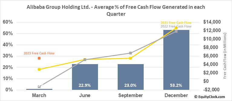 Alibaba Group Holding Ltd. (NYSE:BABA) Free Cash Flow Seasonality