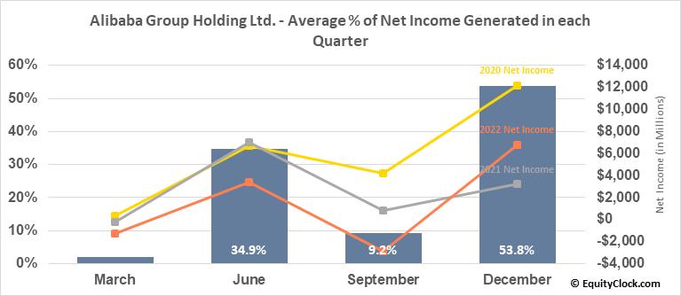 Alibaba Group Holding Ltd. (NYSE:BABA) Net Income Seasonality