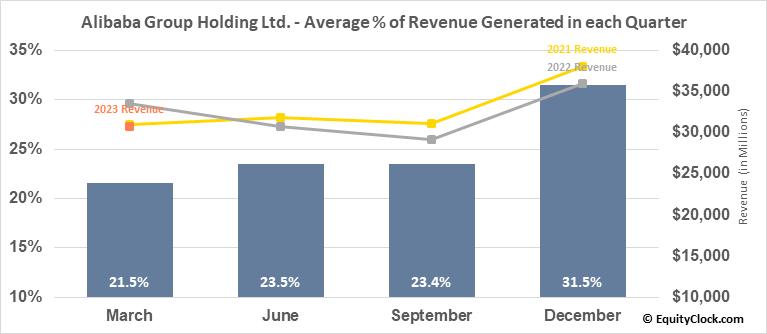Alibaba Group Holding Ltd. (NYSE:BABA) Revenue Seasonality