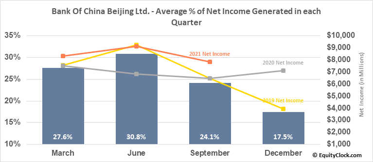 Bank Of China Beijing Ltd. (OTCMKT:BACHF) Net Income Seasonality