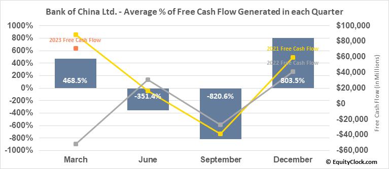 Bank of China Ltd. (OTCMKT:BACHY) Free Cash Flow Seasonality