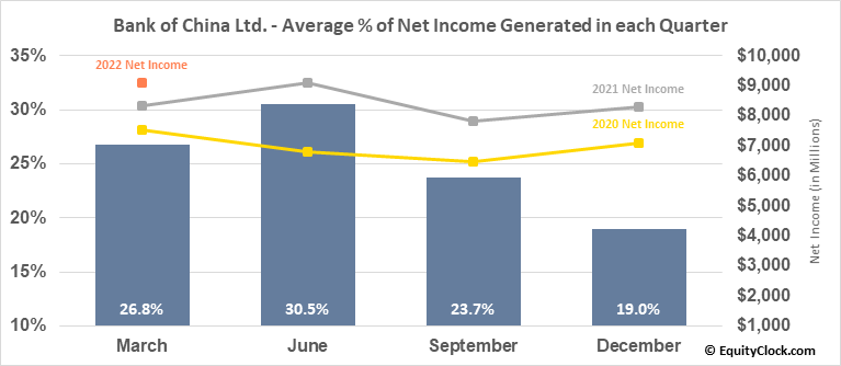 Bank of China Ltd. (OTCMKT:BACHY) Net Income Seasonality
