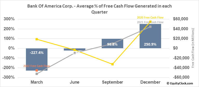Bank Of America Corp. (NYSE:BAC) Free Cash Flow Seasonality