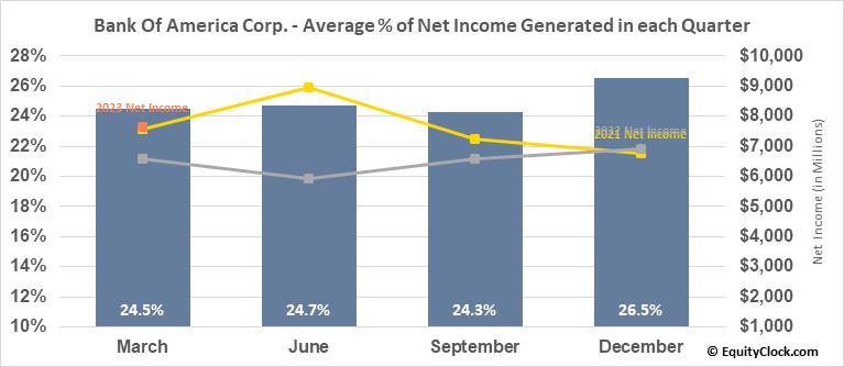 Bank Of America Corp. (NYSE:BAC) Net Income Seasonality