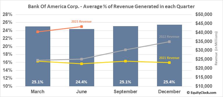 Bank Of America Corp. (NYSE:BAC) Revenue Seasonality