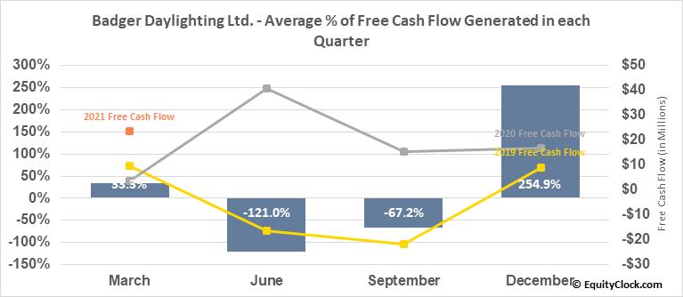 Badger Daylighting Ltd. (TSE:BAD.TO) Free Cash Flow Seasonality