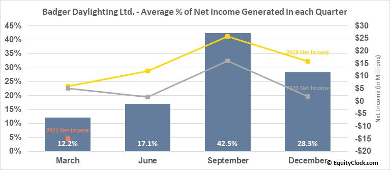 Badger Daylighting Ltd. (TSE:BAD.TO) Net Income Seasonality