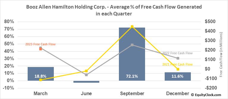 Booz Allen Hamilton Holding Corp. (NYSE:BAH) Free Cash Flow Seasonality