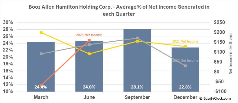 Booz Allen Hamilton Holding Corp. (NYSE:BAH) Net Income Seasonality