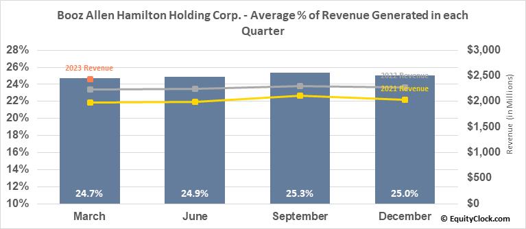 Booz Allen Hamilton Holding Corp. (NYSE:BAH) Revenue Seasonality