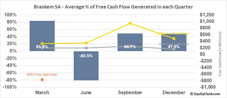 Braskem SA (NYSE:BAK) Free Cash Flow Seasonality