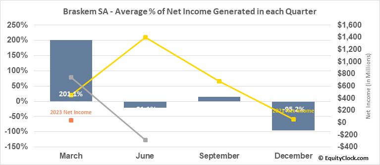 Braskem SA (NYSE:BAK) Net Income Seasonality