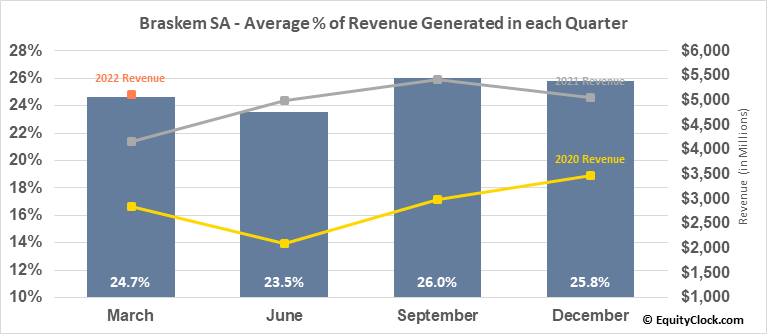 Braskem SA (NYSE:BAK) Revenue Seasonality