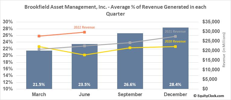 Brookfield Asset Management, Inc. (TSE:BAM/A.TO) Revenue Seasonality