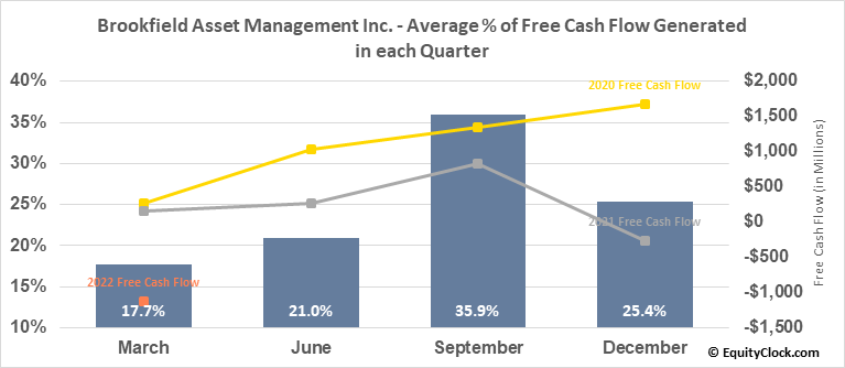 Brookfield Asset Management Inc. (NYSE:BAM) Free Cash Flow Seasonality