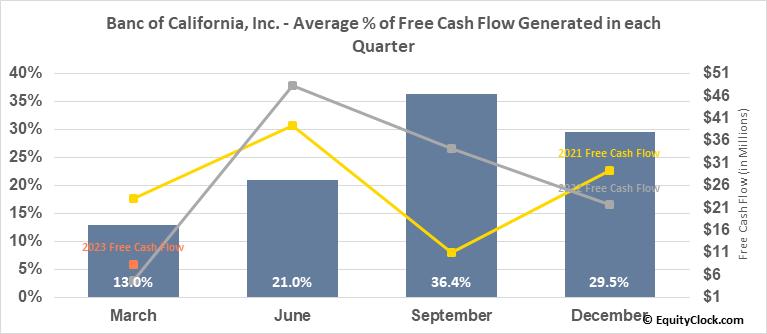 Banc of California, Inc. (NYSE:BANC) Free Cash Flow Seasonality