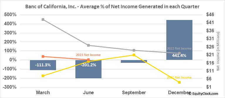 Banc of California, Inc. (NYSE:BANC) Net Income Seasonality