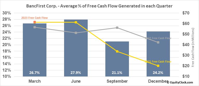 BancFirst Corp. (NASD:BANF) Free Cash Flow Seasonality