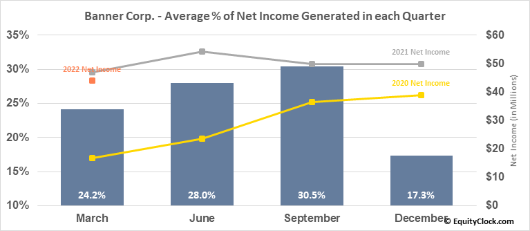 Banner Corp. (NASD:BANR) Net Income Seasonality