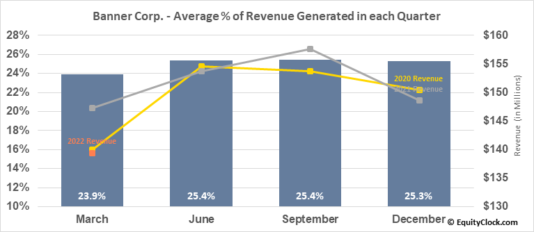 Banner Corp. (NASD:BANR) Revenue Seasonality