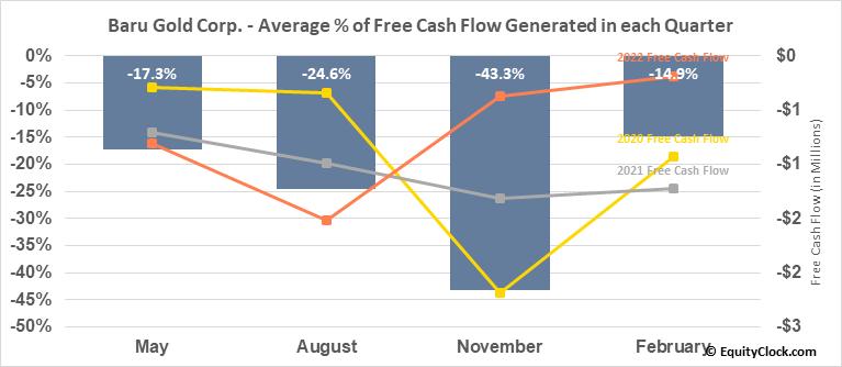 Baru Gold Corp. (TSXV:BARU.V) Free Cash Flow Seasonality