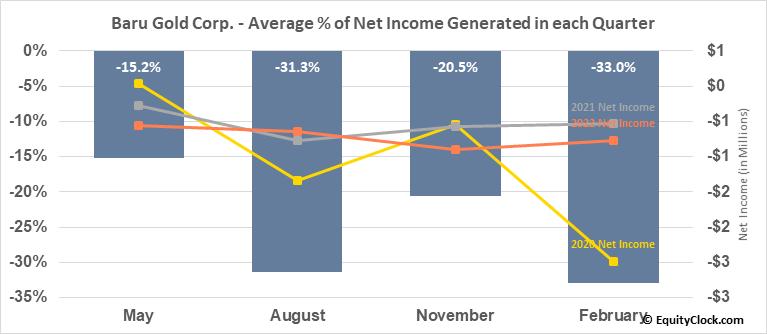 Baru Gold Corp. (TSXV:BARU.V) Net Income Seasonality