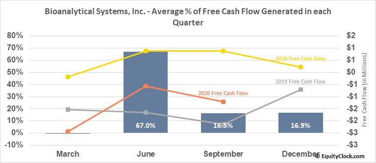Bioanalytical Systems, Inc. (NASD:BASI) Free Cash Flow Seasonality