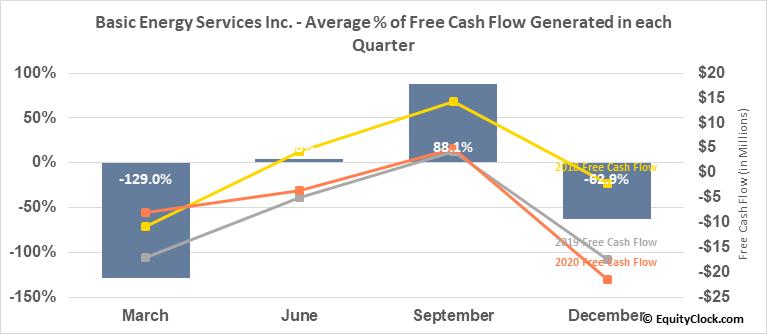 Basic Energy Services Inc. (OTCMKT:BASX) Free Cash Flow Seasonality